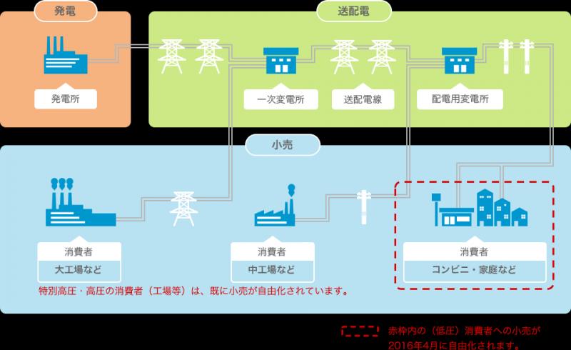 Daiwa Net でんき