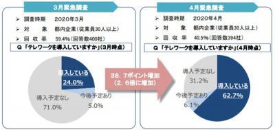 事業継続緊急対策(テレワーク)助成金 申請期間延長!