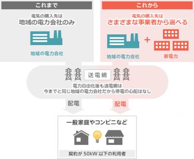 DaiwaNetでんき キャッシュバックキャンペーン